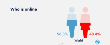 Nuevos datos de UIT indican que, pese a mayor implantación de Internet, brecha de género digital sigue creciendo